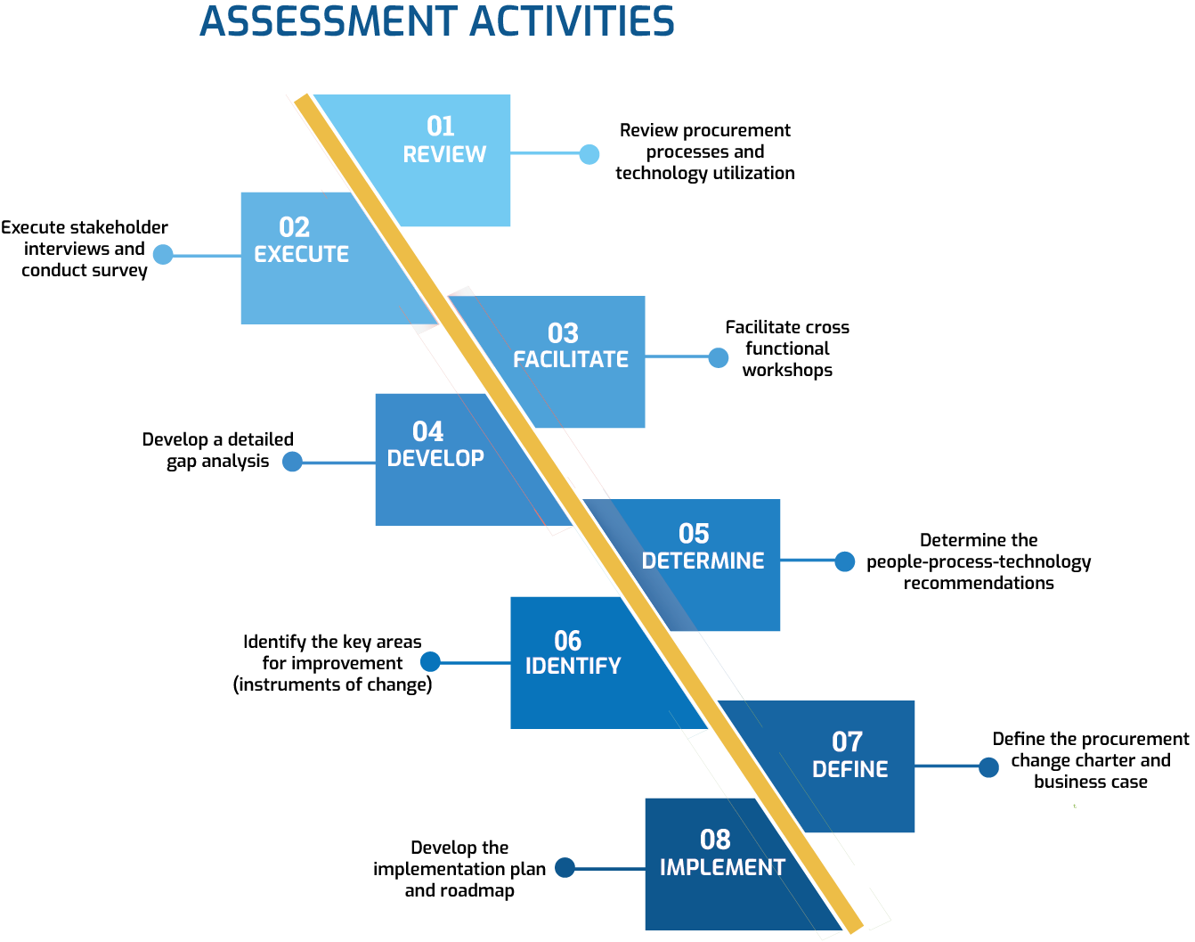 assessment-activities