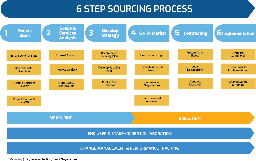 6-step-sourcing-process-outlines-Jul2-rev1