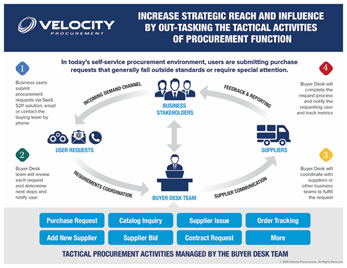 Velocity-Procurement-Buyer-Desk