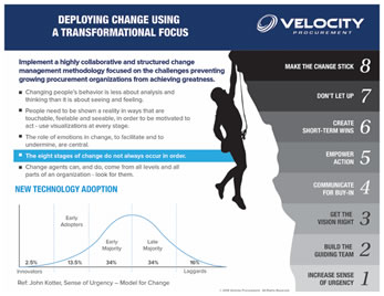 Velocity-Procurement-Change-Management
