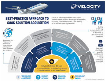 Velocity-Procurement-SaaS-Acquisition