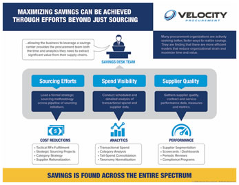 Velocity-Procurement-Savings-Desk