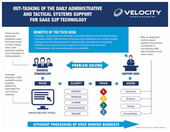 Velocity-Procurement-Tech-Desk