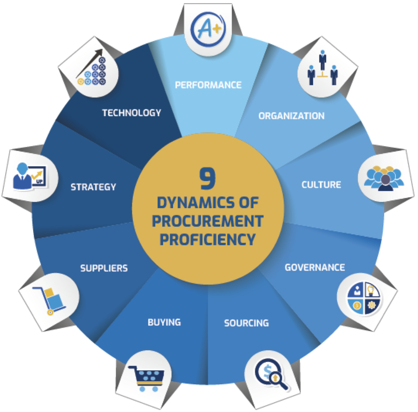 The Nine Dynamics of Procurement Proficiency copy